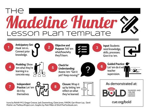 Madeline Lesson Plan Template Madeline Lesson Plan Template Useful Classroom