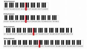 Find middle C on a 61, 76 and 88 key keyboard or piano ...