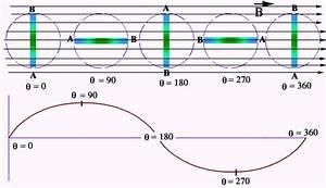 Electromagnetic Induction  O Level Physics