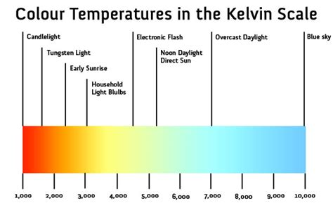 definition of temperature range images words in digital form white balance colour temperature