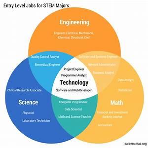 26 Entry Level Jobs For Stem Majors