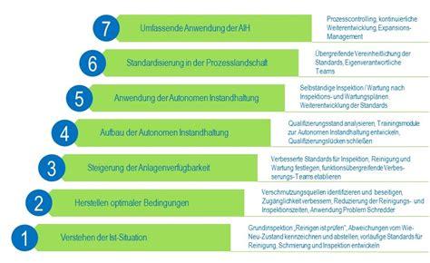 lean management system autonome instandhaltung opex wiki