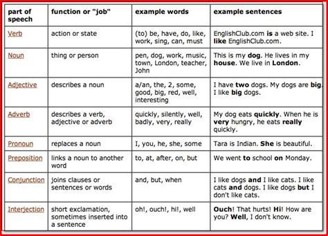 identifying parts of speech worksheet 4th grade