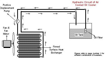 Circuit Diagram Hydraulic System