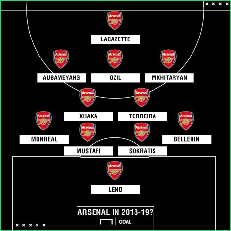 Potential Arsenal XI 2018 Squads SoFIFA
