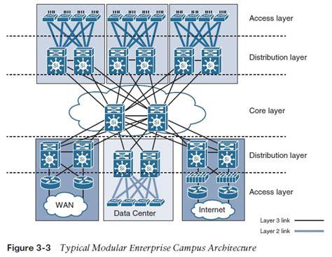 the design network cus network design models network computing