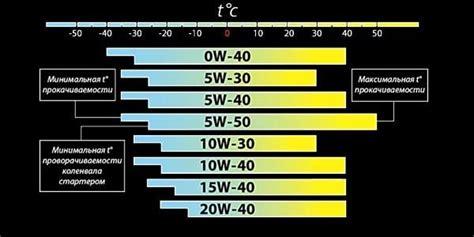 öl 5 w 30 5w30 и 5w40 в чем разница какое масло лучше расшифровка масел 5w30 и 5w40