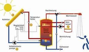 Solaranlage Für Einfamilienhaus : elektrotechnik diem gmbh hebertsfelden nutzen sie die kraft der sonne thermische anlagen ~ Sanjose-hotels-ca.com Haus und Dekorationen