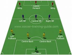 Football Tactics Basics  The 4
