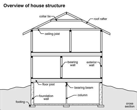 home design diagram tips secrets home inspection checklist a pro the best