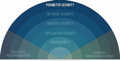 Security Perimeter Layers Data Network Layer Internet