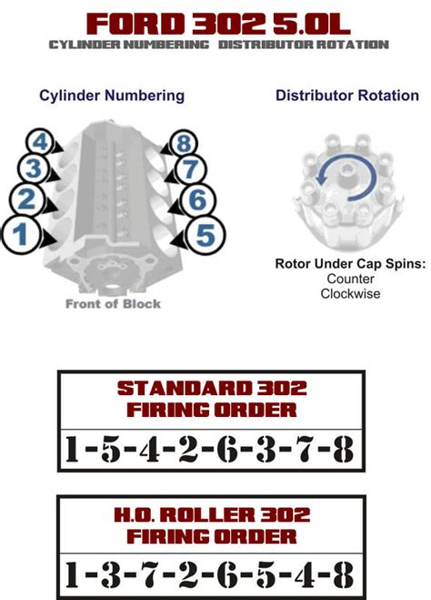 ford-302-firing-order-distributor-rotation | 302 Budget ...