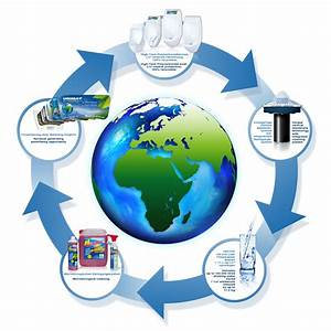 Environmental Cycle
