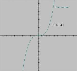 Tangente Berechnen Mit Punkt : tangente an punkt auf f x x ~ Themetempest.com Abrechnung
