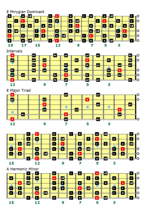 phrygian dominant scale charts  left handed