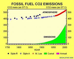 "www.CO2web.info - CO2 and the ""Greenhouse Effect"" Doom"