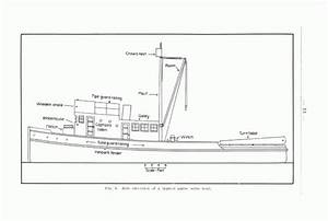 Tying A Boat To A Dock Diagram