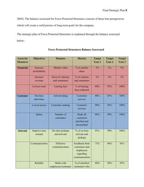 475 week 5 individual assignment strategic plan