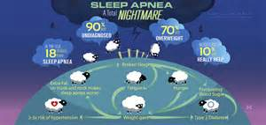 What is Sleep Apnea? - Heuser Health Sleep Apnea