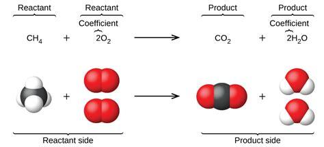 writing  balancing chemical equations chemistry