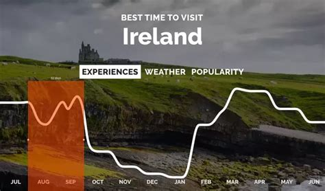 When Is The Best Time Of The Year To Visit Ireland? Quora