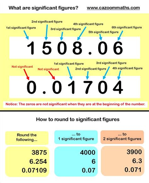Rounding Significant Figures Example  Class Topics  Pinterest  Rounding, Chemistry And Math