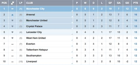 barclays premier league table nba latest results and standings basketball scores