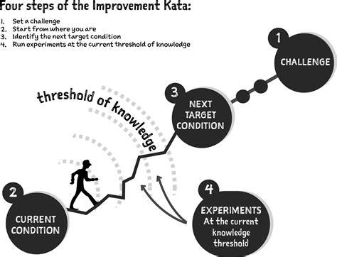 introduction understanding design thinking lean