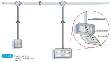 Guide The Verification Steel Conduit