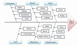 Diagram Ishikawa Of Urban Public Transport Sector Of Fez