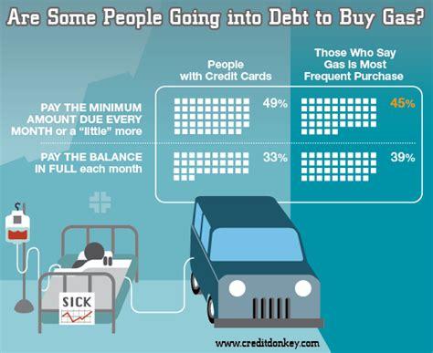 survey credit card usage statistics