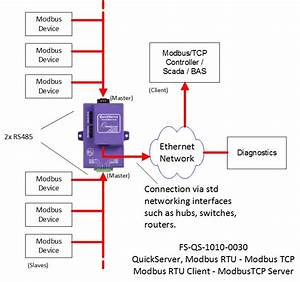 Modbus Rtu To Modbus Tcp Quickserver Gateway