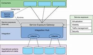 Integration Architecture  Comparing Web Apis With Service