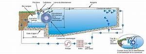 Comment Réamorcer Une Pompe De Piscine : comment faire une piscine d bordement habitatpresto ~ Dailycaller-alerts.com Idées de Décoration