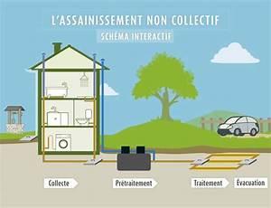 Fosse Toutes Eaux Schema : schema raccordement fosse toutes eaux ~ Premium-room.com Idées de Décoration