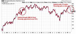 Msft Stock Chart Will There Be An Ibm Stock Split 2017
