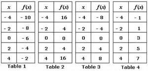 Function Table Worksheets Gallery For Gt Nonlinear Tables