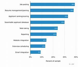 Smb applicant tracking system buyer report 2016 for Ats software