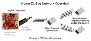 Arduino  Zigbee And Embedded Development  Probee Based