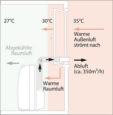 Klimaanlage Nachrüsten Selbstde