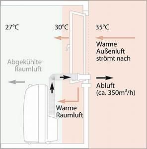 Klimagerät Für Schlafzimmer : klimaanlage nachr sten ~ Frokenaadalensverden.com Haus und Dekorationen