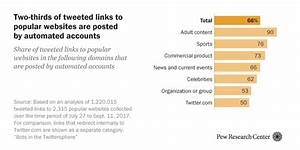 Twitter Bots: An Analysis of the Links Automated Accounts ...
