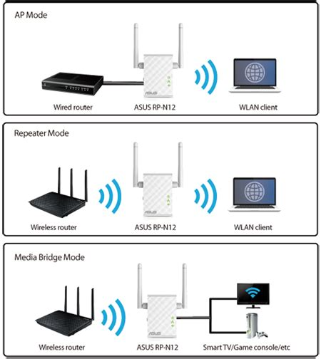 range extender vs repeater asus rp n12 n300 wireless wifi range extender access point media bridge directcanada