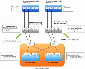 Cisco Ucs To Brocade Fc Switch Connectivity