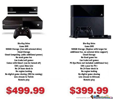 Ps4 Meme - xbox one vs ps4 by anangrywolf meme center