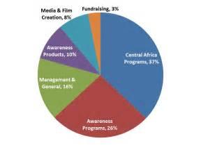 Pie Chart Information