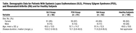 Data Sle For intraepidermal nerve fiber densities in chronic
