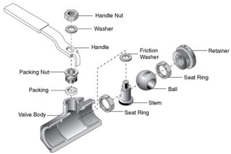 Lever Handle Faucet by Jenkins 174 Ball Valves Crane Chempharma Amp Energy