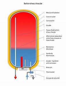 Thermostat Ballon D Eau Chaude : ballon d eau chaude electrique chauffe eau lectrique ~ Premium-room.com Idées de Décoration