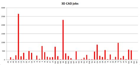 Cad Careers Salaries by Engineer S Salary How Much Do You And Can You Earn